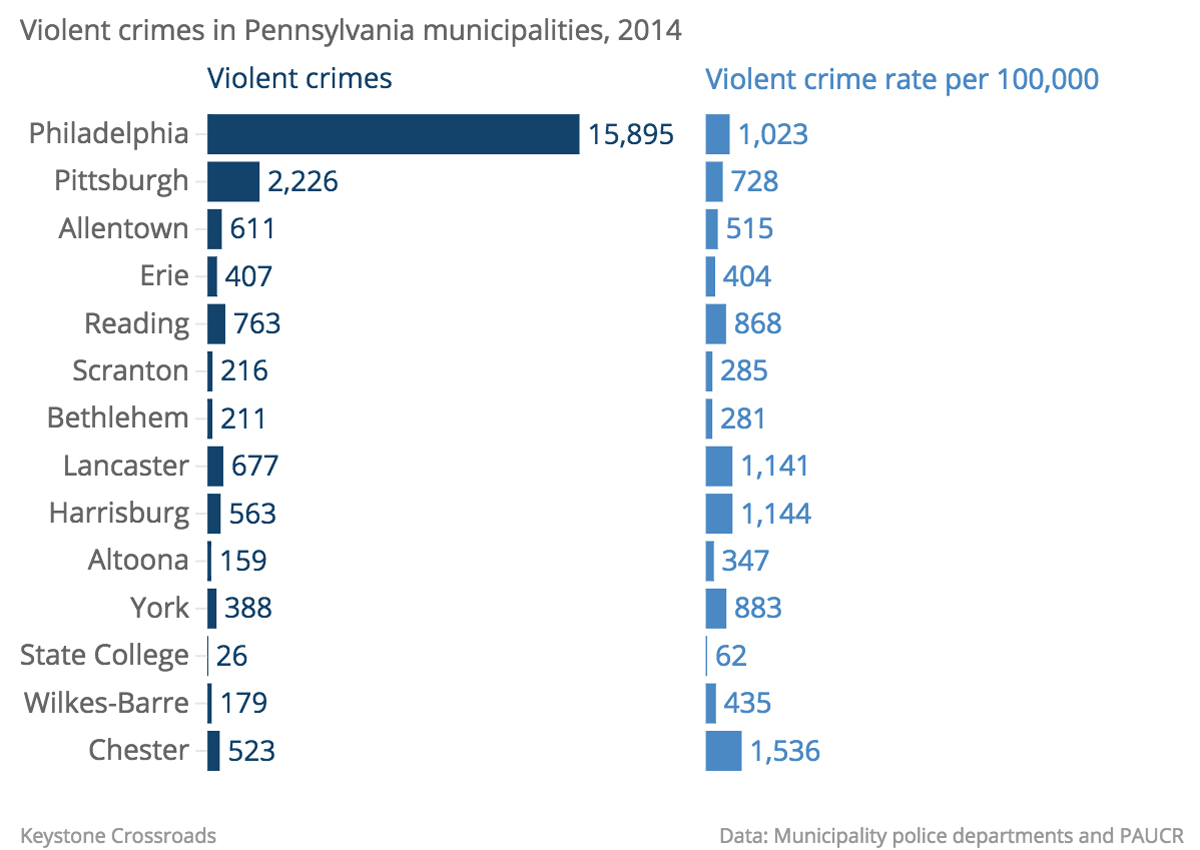 Year-end crime stats for Pa  cities are out, but only tell